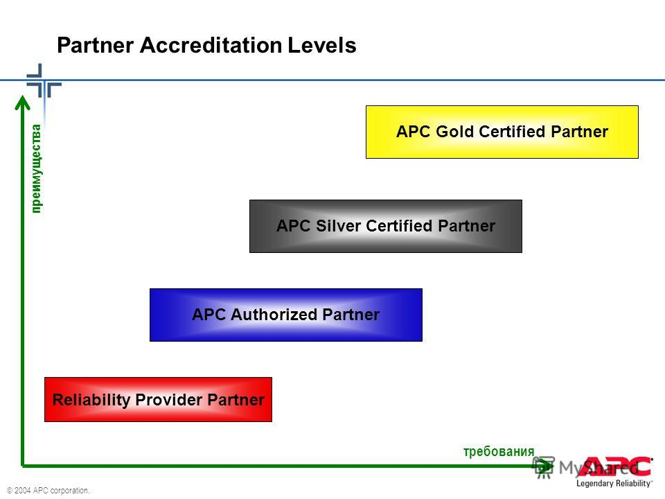 © 2004 APC corporation. Partner Accreditation Levels Reliability Provider Partner APC Silver Certified Partner APC Gold Certified Partner APC Authorized Partner требования преимущества