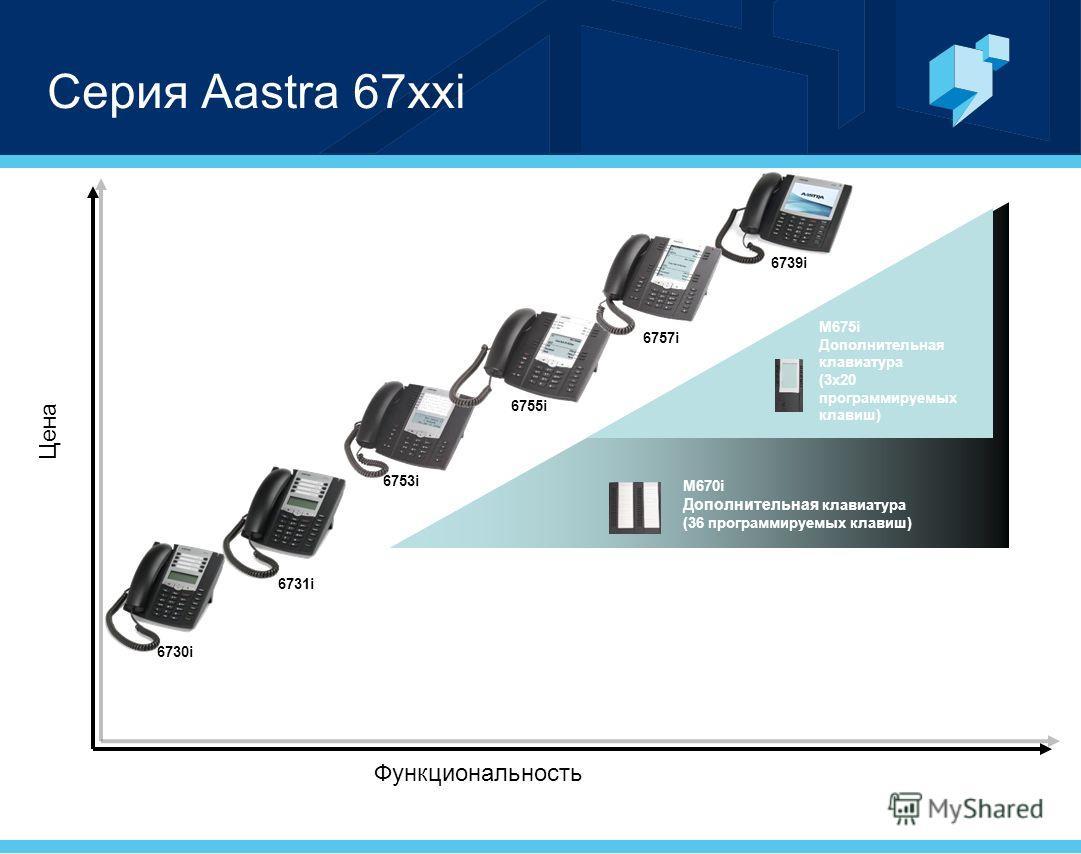 Серия Aastra 67xxi 6753i 6755i 6757i Цена Функциональность 6731i 6730i 6739i M675i Дополнительная клавиатура (3x20 программируемых клавиш) M670i Дополнительная клавиатура (36 программируемых клавиш)