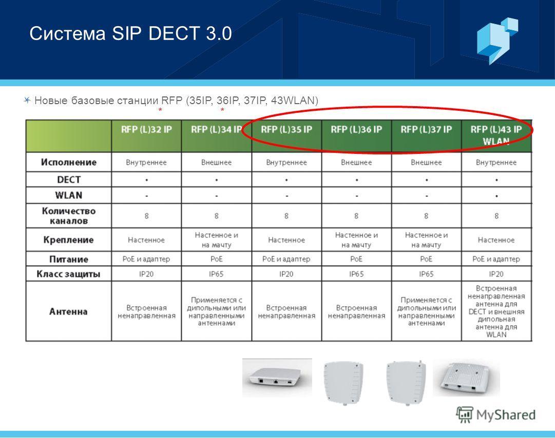 Система SIP DECT 3.0 Новые базовые станции RFP (35IP, 36IP, 37IP, 43WLAN) **