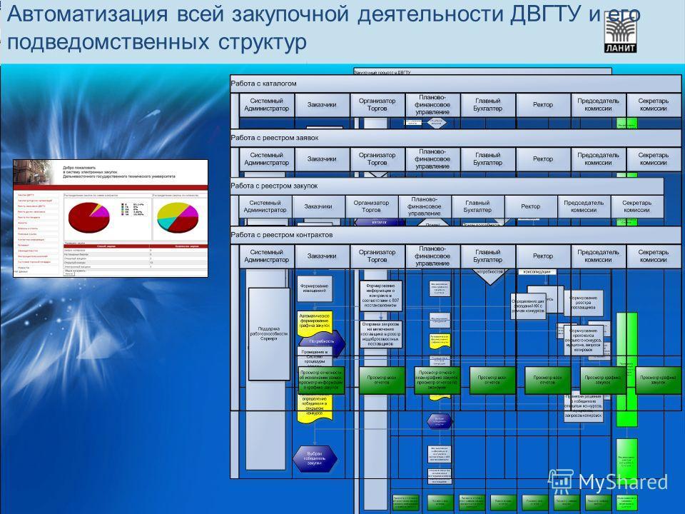 Автоматизация всей закупочной деятельности ДВГТУ и его подведомственных структур
