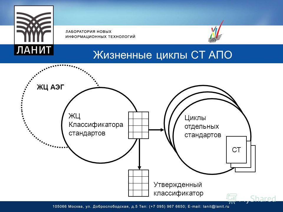 Жизненные циклы СТ АПО СТ ЖЦ АЭГ ЖЦ Классификатора стандартов Утвержденный классификатор Циклы отдельных стандартов