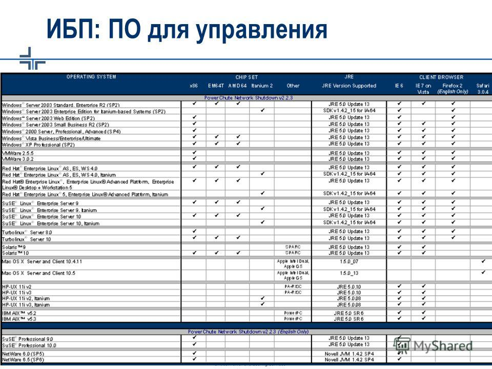 Critical Power & Cooling Services – APC-MGE - 2007 ИБП: ПО для управления