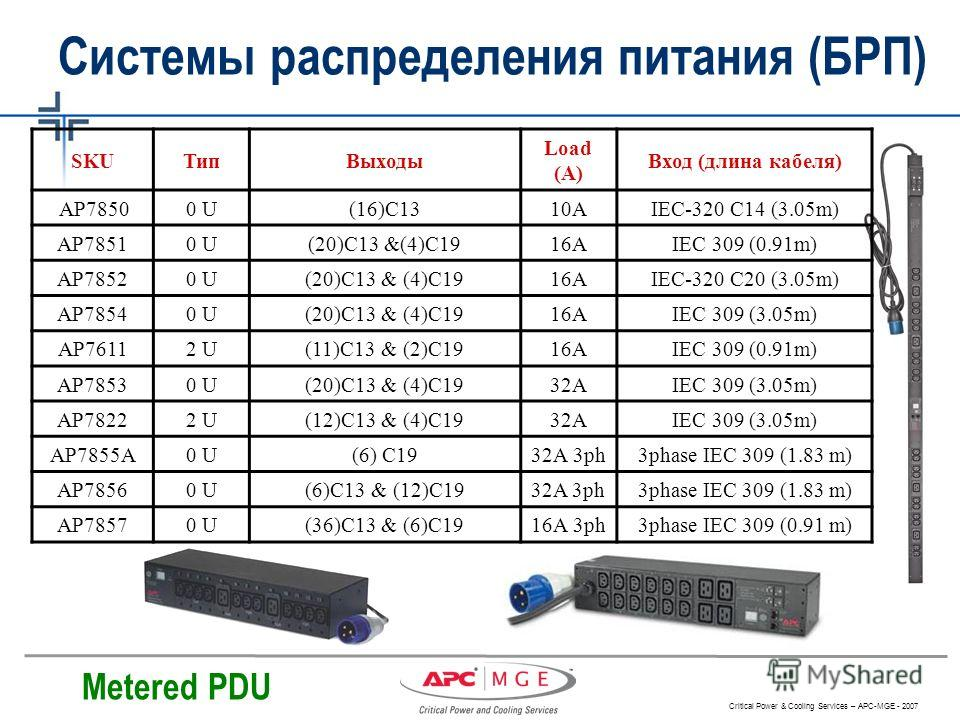 Critical Power & Cooling Services – APC-MGE - 2007 Системы распределения питания (БРП) Metered PDU SKUТипВыходы Load (A) Вход (длина кабеля) AP78500 U(16)C1310AIEC-320 C14 (3.05m) AP78510 U(20)C13 &(4)C1916AIEC 309 (0.91m) AP78520 U(20)C13 & (4)C1916