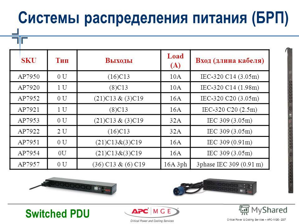 Critical Power & Cooling Services – APC-MGE - 2007 SKUТипВыходы Load (A) Вход (длина кабеля) AP79500 U(16)C1310AIEC-320 C14 (3.05m) AP79201 U(8)C1310AIEC-320 C14 (1.98m) AP79520 U(21)C13 & (3)C1916AIEC-320 C20 (3.05m) AP79211 U(8)C1316AIEC-320 C20 (2