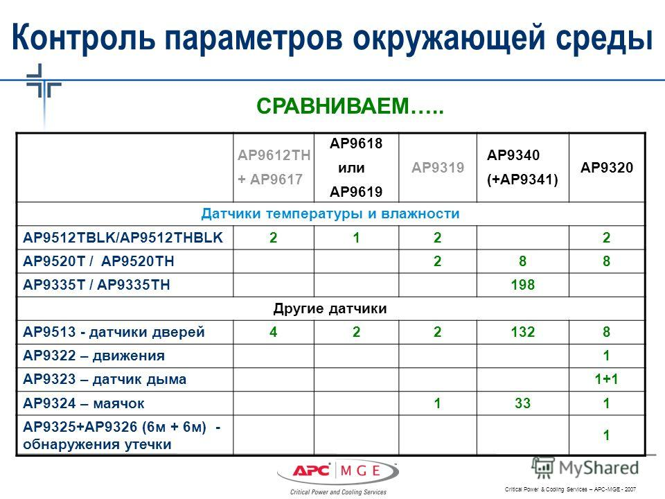 Презентация на тему critical power cooling services apc mge 39 critical