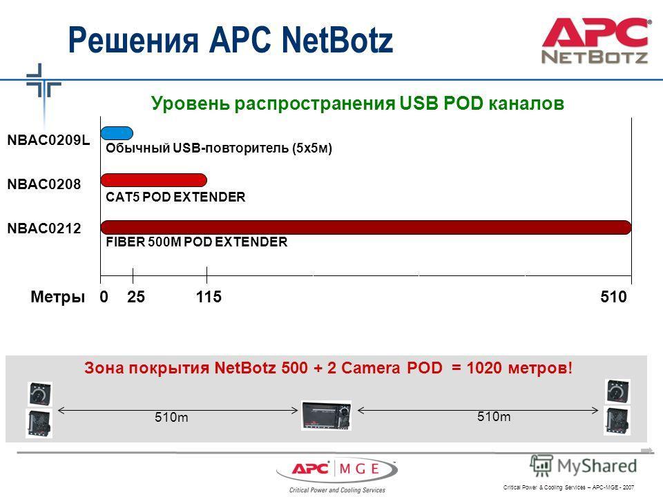 Critical Power & Cooling Services – APC-MGE - 2007 Зона покрытия NetBotz 500 + 2 Camera POD = 1020 метров! 510m Метры 0 25 115 510 FIBER 500M POD EXTENDER CAT5 POD EXTENDER Обычный USB-повторитель (5х5м) Уровень распространения USB POD каналов NBAC02