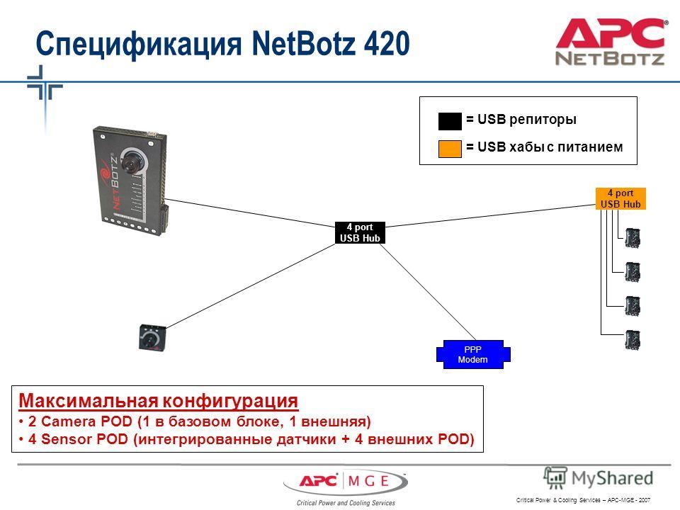 Critical Power & Cooling Services – APC-MGE - 2007 4 port USB Hub 4 port USB Hub PPP Modem Спецификация NetBotz 420 = USB репиторы = USB хабы с питанием Максимальная конфигурация 2 Camera POD (1 в базовом блоке, 1 внешняя) 4 Sensor POD (интегрированн