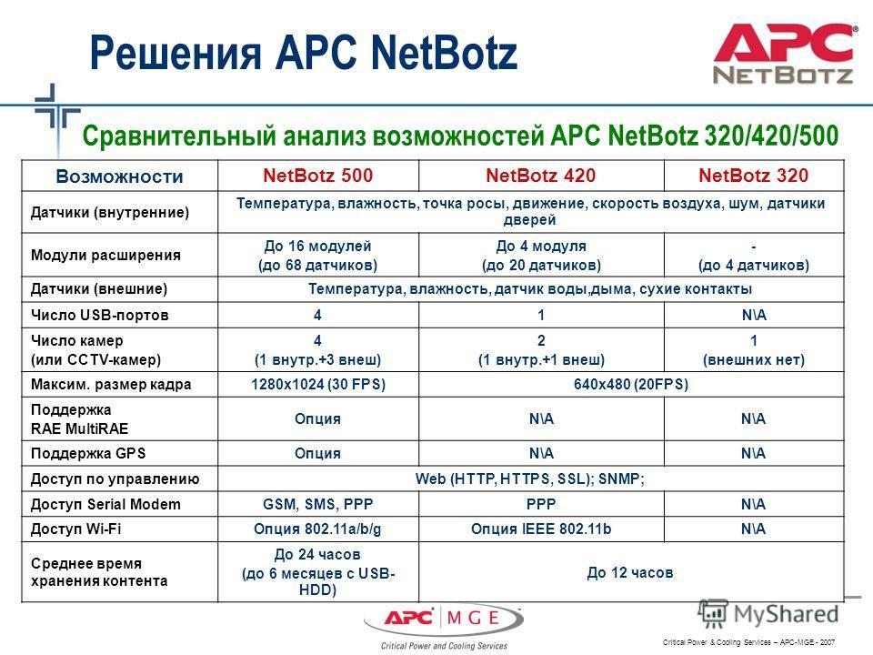 Critical Power & Cooling Services – APC-MGE - 2007 Сравнительный анализ возможностей APC NetBotz 320/420/500 Возможности NetBotz 500NetBotz 420NetBotz 320 Датчики (внутренние) Температура, влажность, точка росы, движение, скорость воздуха, шум, датчи