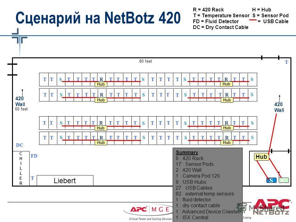 Critical Power & Cooling Services – APC-MGE - 2007 CHILLERCHILLER Liebert 80 feet 60 feet TTTTTTTTTTTTTTTTTTTTSS R R TTTTTT T TTTTTTT T TTTS R R T 420 Wall T T 420 Wall DC FD R = 420 RackH = Hub T = Temperature SensorS = Sensor Pod FD = Fluid Detecto