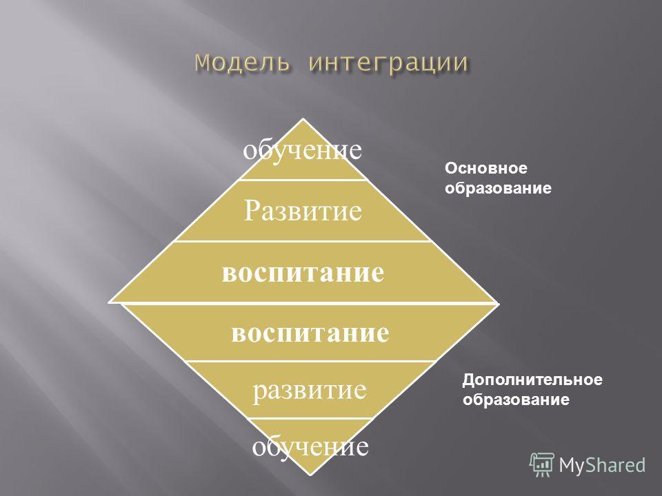 обучени е Развитие воспитание развитие обучение Основное образование Дополнительное образование