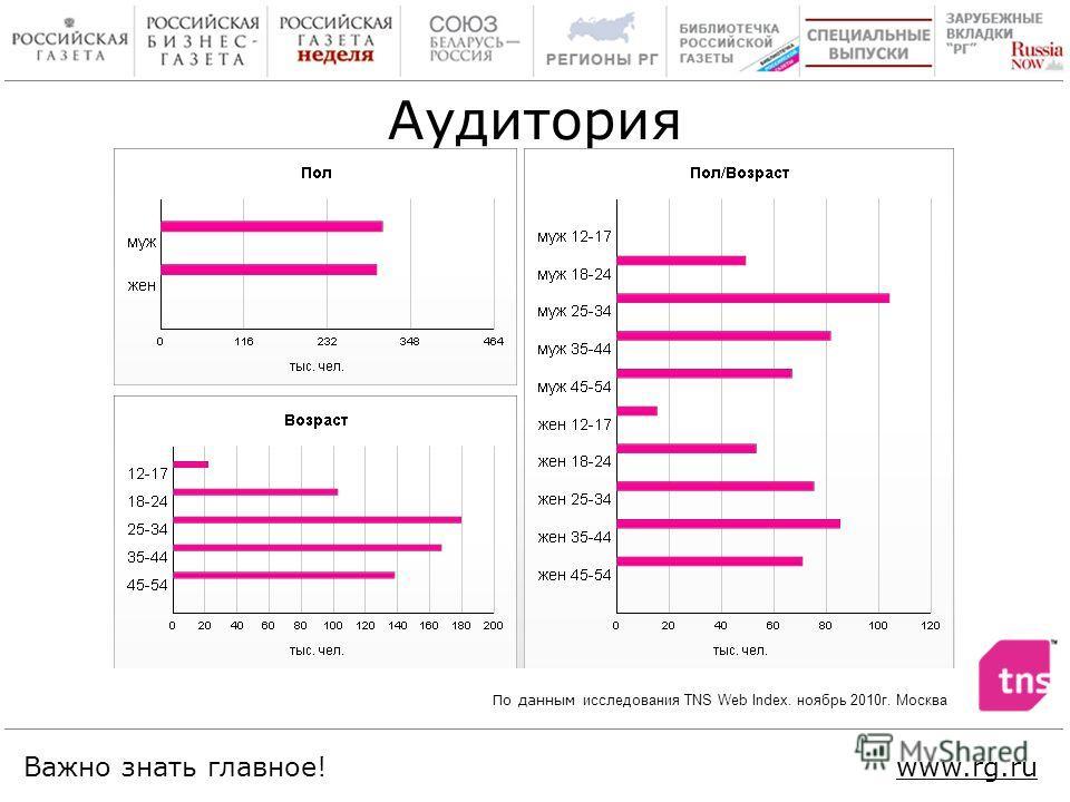 Важно знать главное!www.rg.ru Аудитория По данным исследования TNS Web Index. ноябрь 2010г. Москва