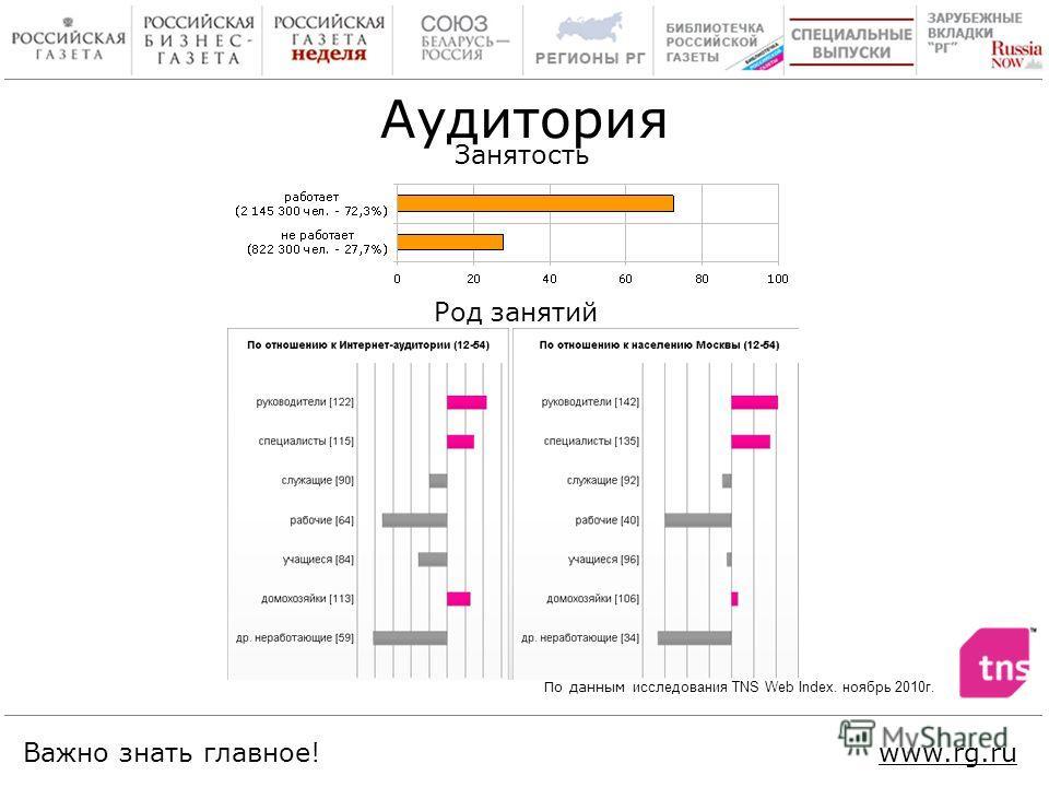 Важно знать главное!www.rg.ru Занятость Род занятий Аудитория По данным исследования TNS Web Index. ноябрь 2010г.