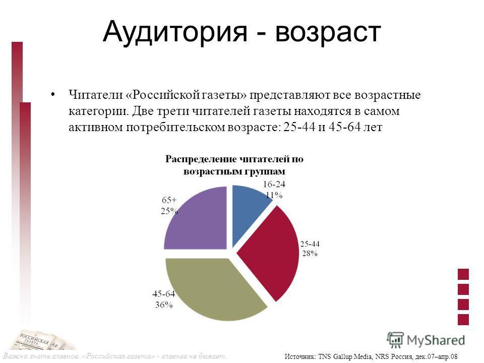 Важно знать главное. «Российская газета» - главнее не бывает. Аудитория - возраст Читатели «Российской газеты» представляют все возрастные категории. Две трети читателей газеты находятся в самом активном потребительском возрасте: 25-44 и 45-64 лет Ис