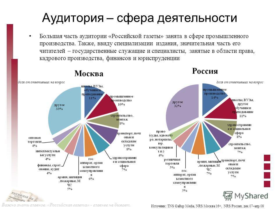 Важно знать главное. «Российская газета» - главнее не бывает. Аудитория – сфера деятельности Большая часть аудитории «Российской газеты» занята в сфере промышленного производства. Также, ввиду специализации издания, значительная часть его читателей –