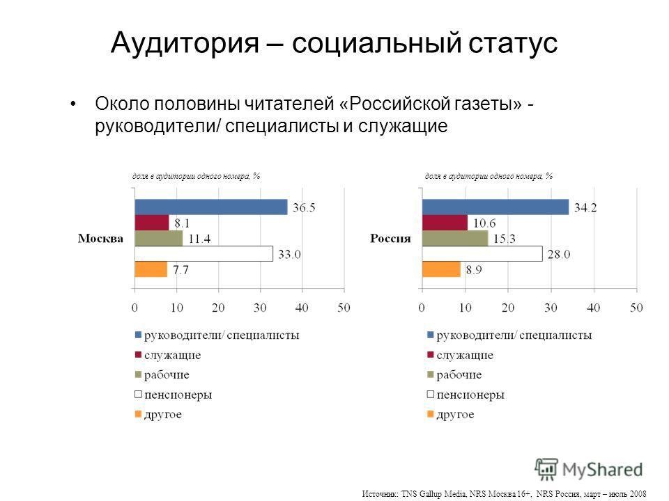Аудитория – социальный статус Около половины читателей «Российской газеты» - руководители/ специалисты и служащие Источник: TNS Gallup Media, NRS Москва 16+, NRS Россия, март – июль 2008 доля в аудитории одного номера, %
