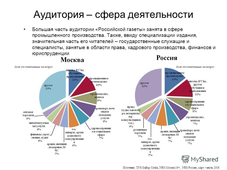 Аудитория – сфера деятельности Большая часть аудитории «Российской газеты» занята в сфере промышленного производства. Также, ввиду специализации издания, значительная часть его читателей – государственные служащие и специалисты, занятые в области пра