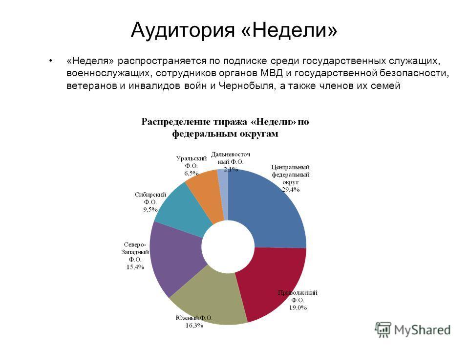 Аудитория «Недели» «Неделя» распространяется по подписке среди государственных служащих, военнослужащих, сотрудников органов МВД и государственной безопасности, ветеранов и инвалидов войн и Чернобыля, а также членов их семей