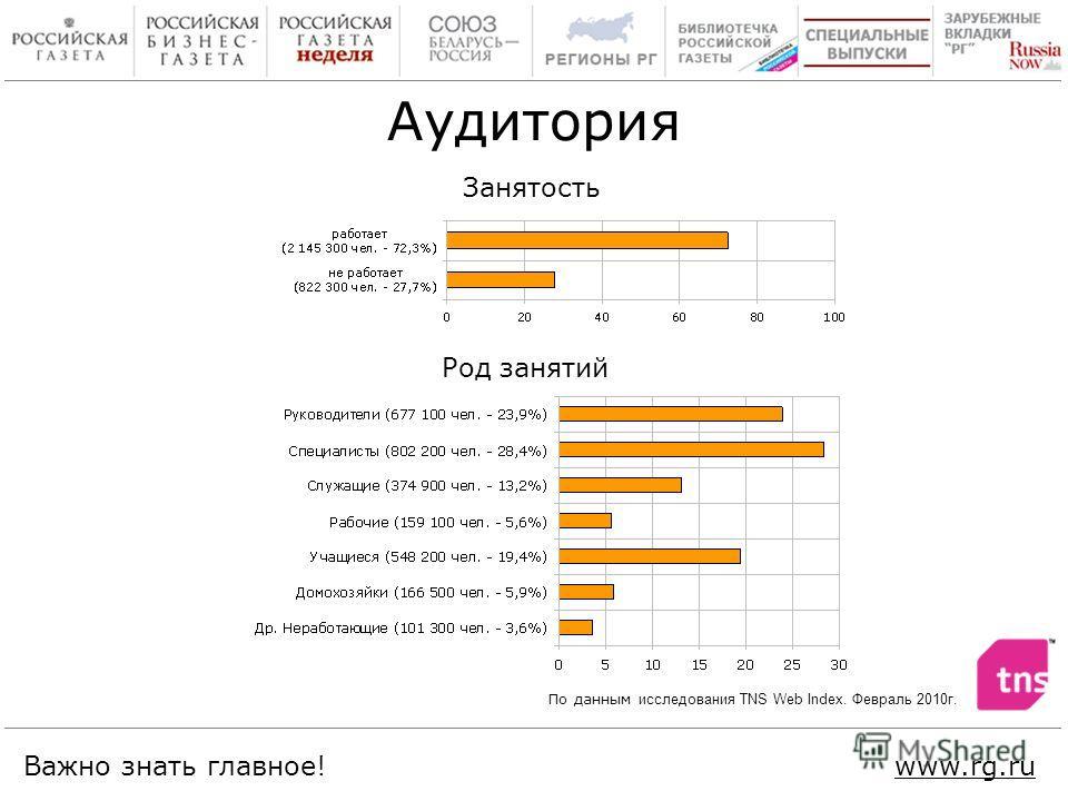 Важно знать главное!www.rg.ru Занятость Род занятий Аудитория По данным исследования TNS Web Index. Февраль 2010г.