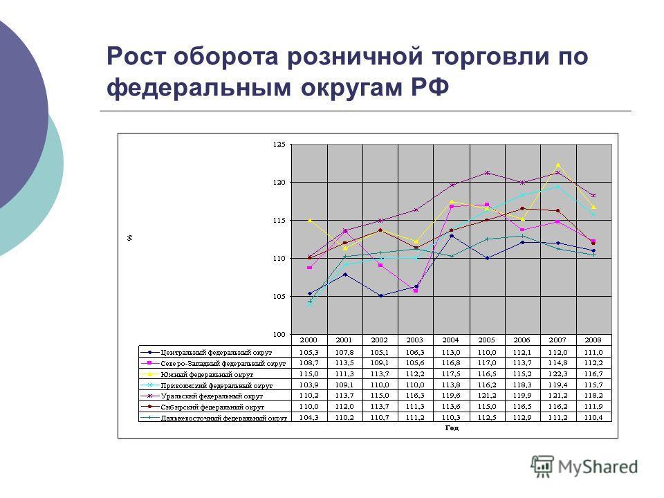 Рост оборота розничной торговли по федеральным округам РФ