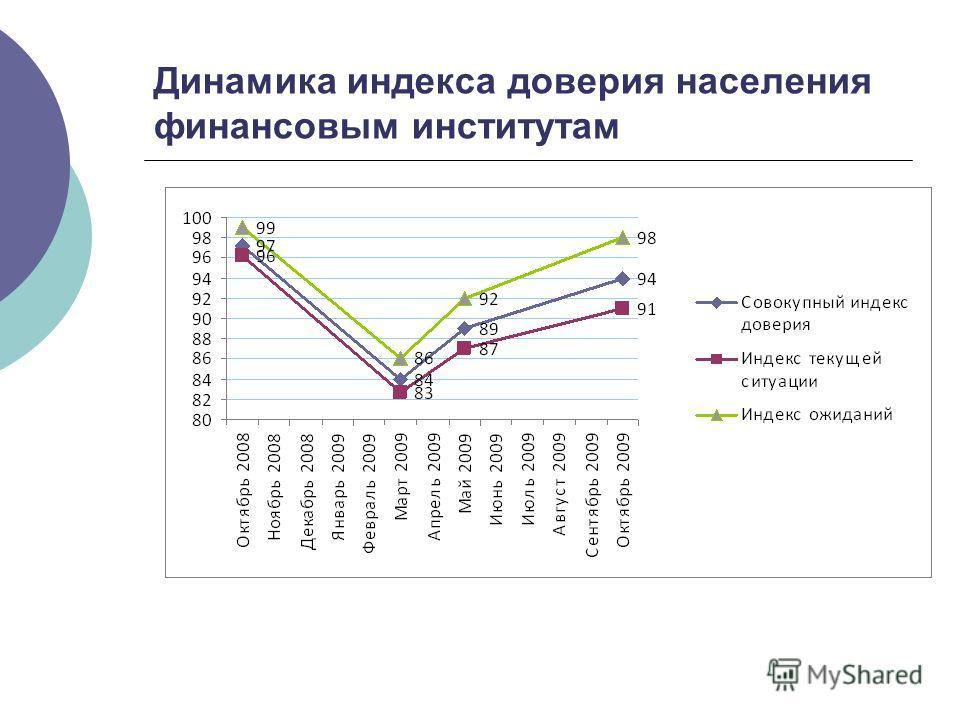 Динамика индекса доверия населения финансовым институтам