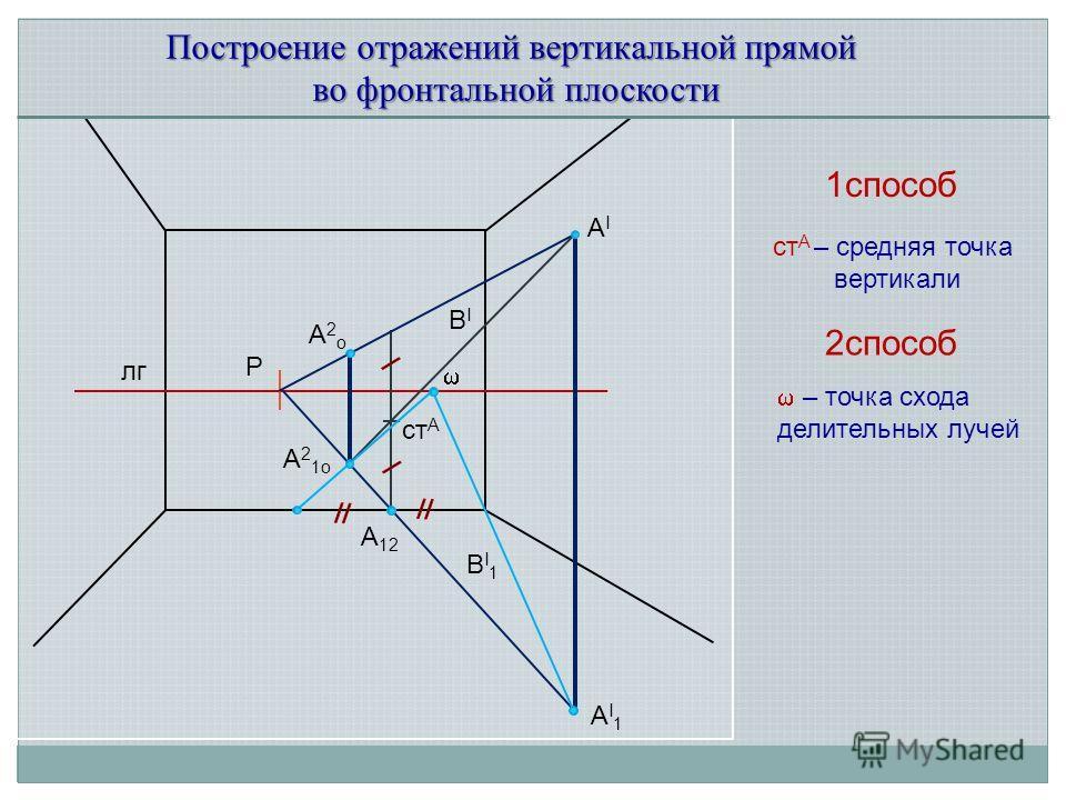 Построение отражений вертикальной прямой во фронтальной плоскости ВIВI AIAI AI1AI1 BI1BI1 лг Р A12A12 A2оA2о ст A ст A – средняя точка вертикали 1способ A21оA21о 2способ – точка схода делительных лучей