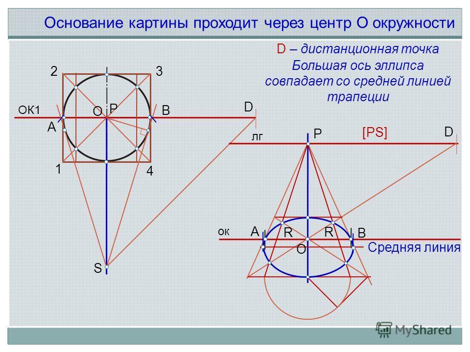 ОК1 D O S A B 1 2 3 4 Основание картины проходит через центр О окружности O Средняя линия D – дистанционная точка [PS] P P D R A B Большая ось эллипса совпадает со средней линией трапеции ок лг R