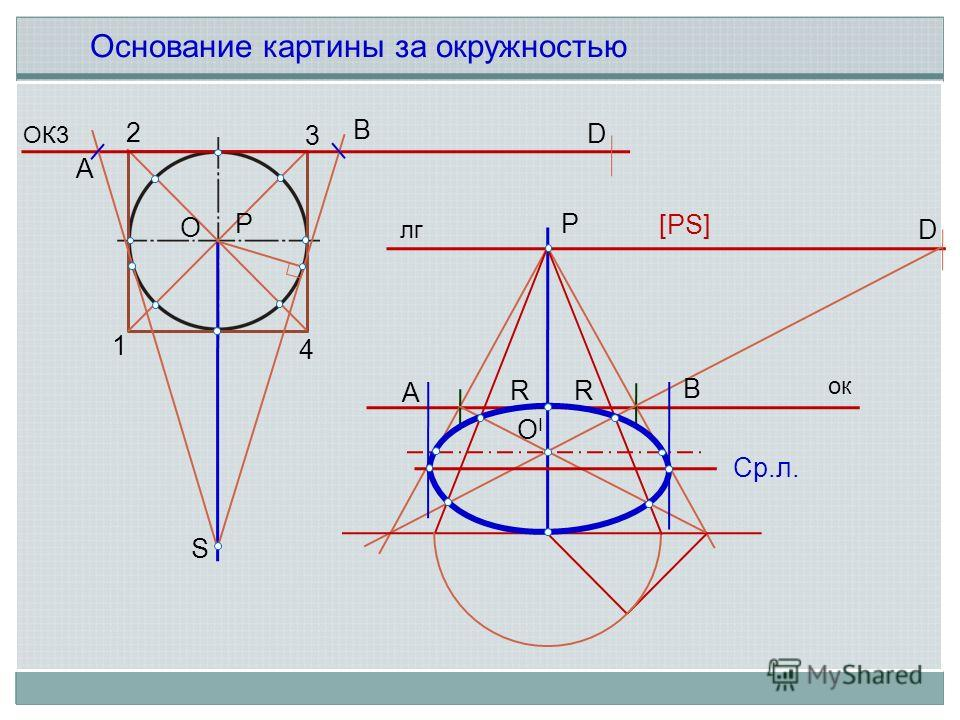 ОК3 O S A B 1 2 3 4 Основание картины за окружностью OIOI Ср.л. [PS] P P D R A B D ок лг