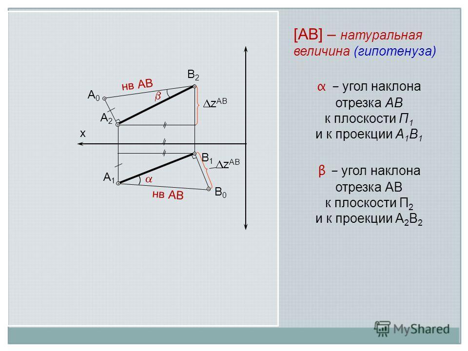 A1A1 B1B1 A2A2 B2B2 B0B0 A0A0 z AB нв АB х [АВ] – натуральная величина (гипотенуза) α - угол наклона отрезка АВ к плоскости П 1 и к проекции А 1 В 1 β - угол наклона отрезка АВ к плоскости П 2 и к проекции А 2 В 2