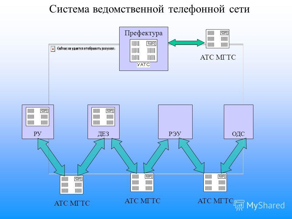 Префектура Система ведомственной телефонной сети ДЕЗРУРЭУОДС АТС МГТС