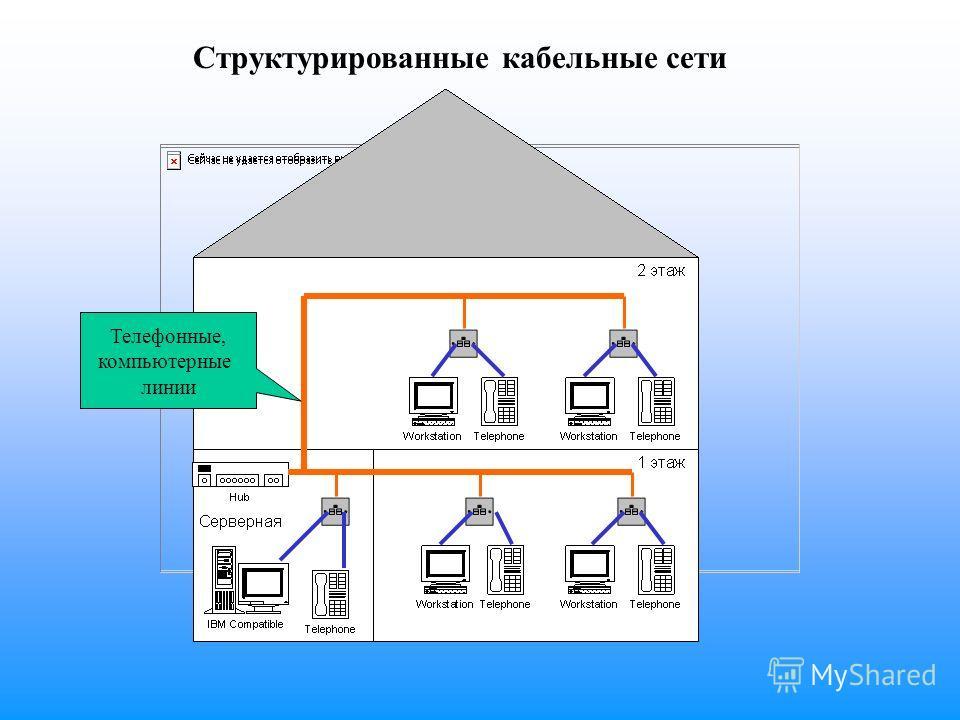 Структурированные кабельные сети Телефонные, компьютерные линии