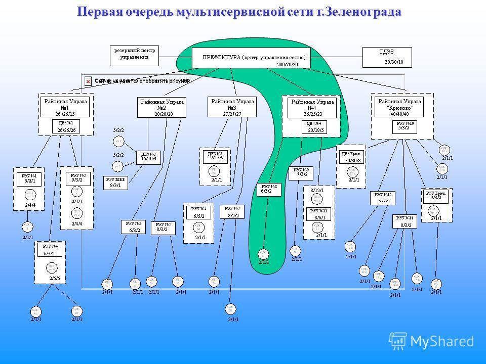 Первая очередь мультисервисной сети г.Зеленограда