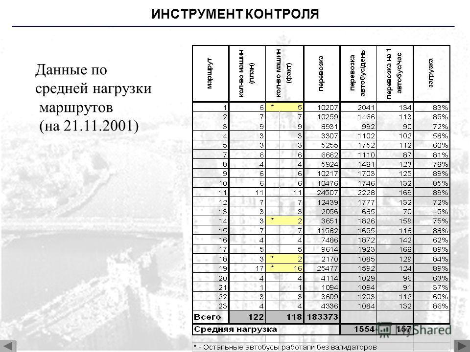 ИНСТРУМЕНТ КОНТРОЛЯ Данные по средней нагрузки маршрутов (на 21.11.2001)