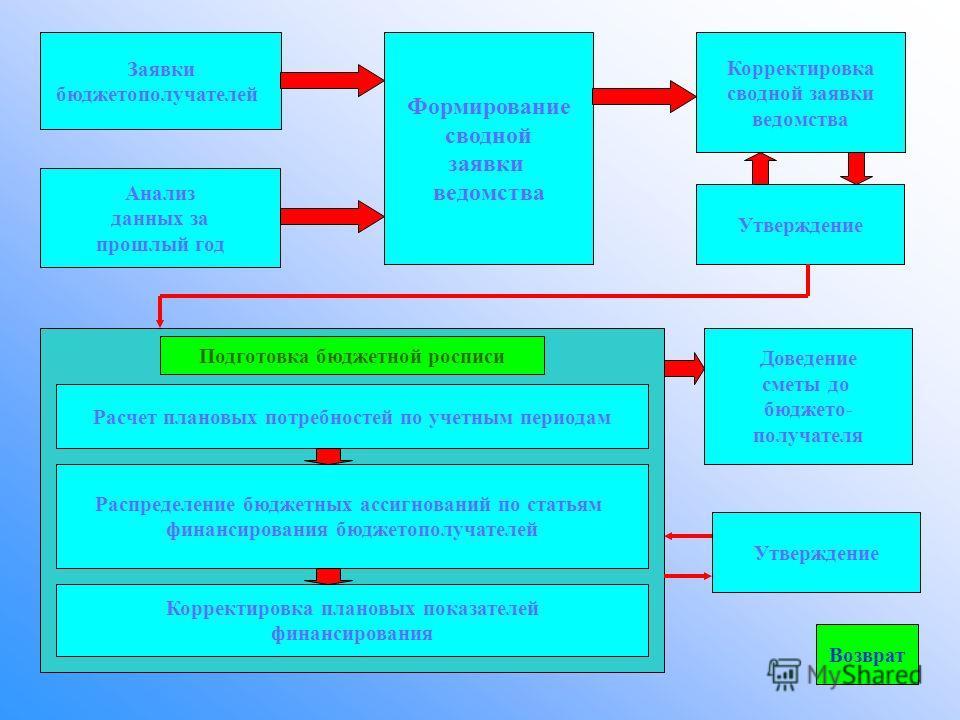 Планирование ведомственного финансирования Финансирование Отчеты и анализ Щелкните мышью на интересующей кнопке