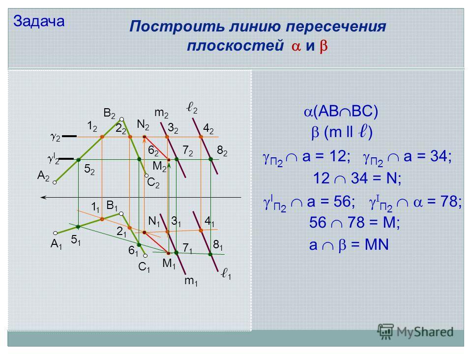 А2А2 В2В2 С2С2 С1С1 В1В1 А1А1 m2m2 m1m1 1 2 2 I 2 1212 2 3232 4242 5252 6262 7272 8282 1 5151 2121 6161 3131 4141 8181 7171 M1M1 N1N1 (AB BC) (m ll ) N2N2 M2M2 Построить линию пересечения плоскостей и Задача а = MN П 2 a = 12; П 2 a = 34; 12 34 = N;