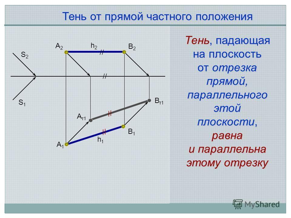 Тень от прямой частного положения А2А2 А1А1 А т1 В т1 В2В2 В1В1 S2S2 S1S1 h2h2 h1h1 // Тень, падающая на плоскость от отрезка прямой, параллельного этой плоскости, равна и параллельна этому отрезку