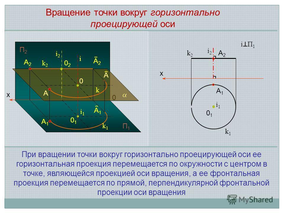 x 0 П2П2 П1П1 i i1i1 i2i2 0 A1A1 A2A2 A2A2 A1A1 A A 0202 0101 k1k1 k k2k2 i2i2 x i1i1 0101 A1A1 A2A2 k1k1 k2k2 i П 1 Вращение точки вокруг горизонтально проецирующей оси При вращении точки вокруг горизонтально проецирующей оси ее горизонтальная проек