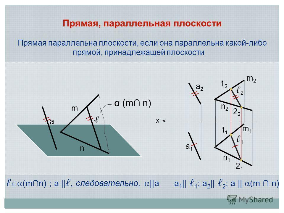 Прямая, параллельная плоскости Прямая параллельна плоскости, если она параллельна какой-либо прямой, принадлежащей плоскости (mn) ; а ||, следовательно, ||аа 1 || 1 ; а 2 || 2 ; а || (m n) х a2a2 a1a1 m2m2 m1m1 n1n1 n2n2 2 1 // / / 1212 1 2 2121 a m