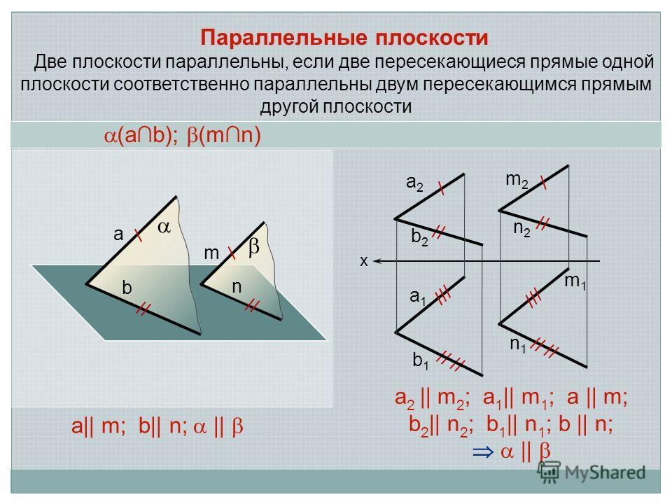 Параллельные плоскости Две плоскости параллельны, если две пересекающиеся прямые одной плоскости соответственно параллельны двум пересекающимся прямым другой плоскости а 2 || m 2 ; a 1 || m 1 ; a || m; b 2 || n 2 ; b 1 || n 1 ; b || n; || х a2a2 a1a1