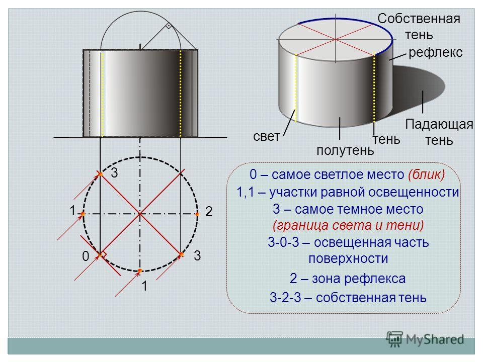 0 0 – самое светлое место (блик) 1 1 1,1 – участки равной освещенности 3 3 3 – самое темное место (граница света и тени) 2 2 – зона рефлекса 3-0-3 – освещенная часть поверхности 3-2-3 – собственная тень свет полутень тень Падающая тень рефлекс Собств