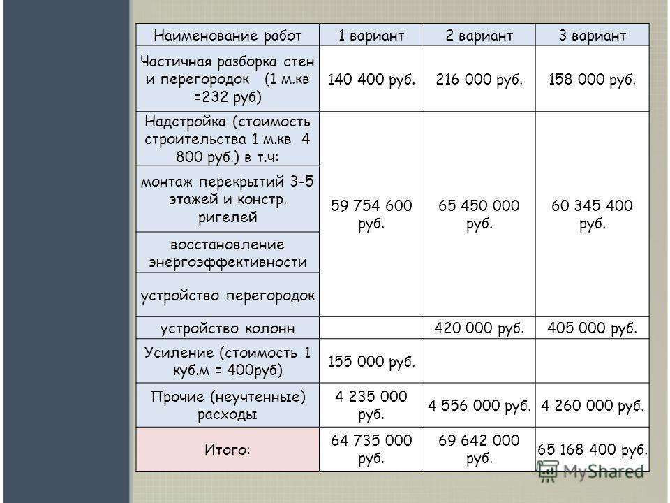 Наименование работ1 вариант2 вариант3 вариант Частичная разборка стен и перегородок (1 м.кв =232 руб) 140 400 руб.216 000 руб.158 000 руб. Надстройка (стоимость строительства 1 м.кв 4 800 руб.) в т.ч: 59 754 600 руб. 65 450 000 руб. 60 345 400 руб. м