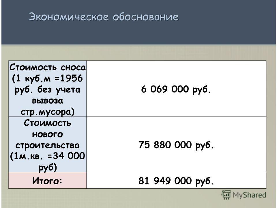 Стоимость сноса (1 куб.м =1956 руб. без учета вывоза стр.мусора) 6 069 000 руб. Стоимость нового строительства (1м.кв. =34 000 руб) 75 880 000 руб. Итого:81 949 000 руб. Экономическое обоснование