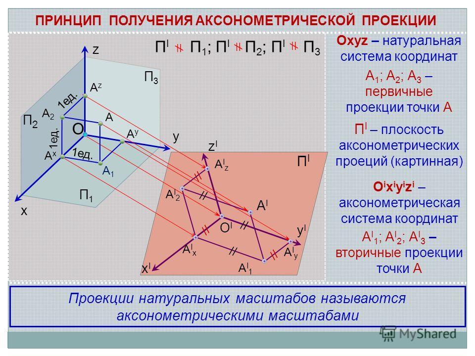 z y x O OIOI ПIПI П2П2 П1П1 П3П3 zIzI xIxI yIyI А А1А1 А2А2 АzАz АyАy АxАx AIAI АI1АI1 АI2АI2 АIzАIz АIxАIx АIyАIy 1ед. O i x i y i z i – аксонометрическая система координат А I 1 ; А I 2 ; А I 3 – вторичные проекции точки А А 1 ; А 2 ; А 3 – первичн