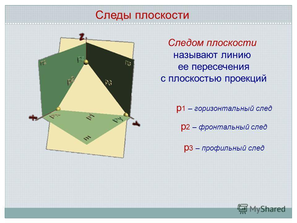 Следы плоскости Следом плоскости называют линию ее пересечения с плоскостью проекций р 1 – горизонтальный след р 2 – фронтальный след р 3 – профильный след