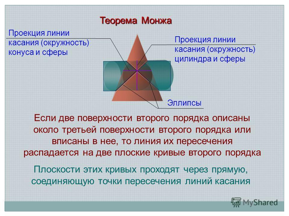Теорема Монжа Если две поверхности второго порядка описаны около третьей поверхности второго порядка или вписаны в нее, то линия их пересечения распадается на две плоские кривые второго порядка Плоскости этих кривых проходят через прямую, соединяющую