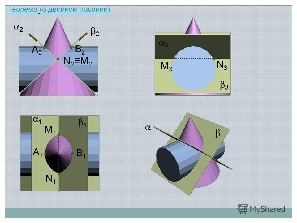 M1M1 N1N1 A1A1 B1B1 N2M2N2M2 N3N3 M3M3 2 2 3 3 1 1 A2A2 B2B2 Теорема (о двойном касании)