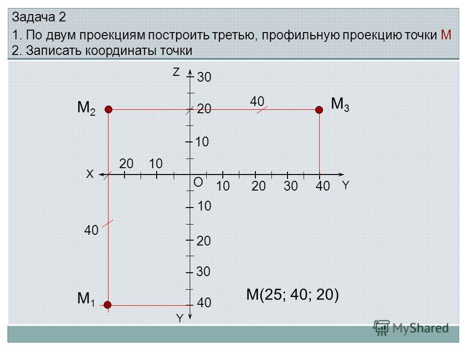 X Y О Y 10 20 30 10 20 30 40 20 10 10 20 Задача 2 1. По двум проекциям построить третью, профильную проекцию точки М 2. Записать координаты точки Z 30 4040 М2М2 М1М1 М3М3 М(25; 40; 20) 4040 4040