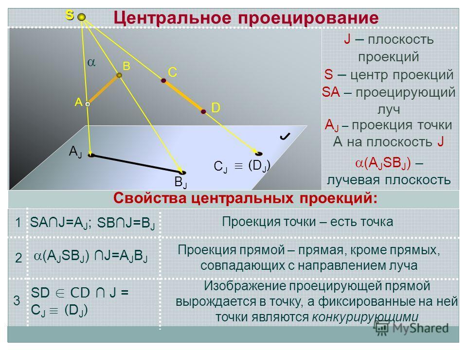 S А В AJAJ BJBJ CJCJ ( D J ) D C Центральное проецирование Проекция прямой – прямая, кроме прямых, совпадающих с направлением луча SAJ=A J ; J S – центр проекций Свойства центральных проекций: J – плоскость проекций (A J SB J ) J=A J B J 1 2 SD CD J