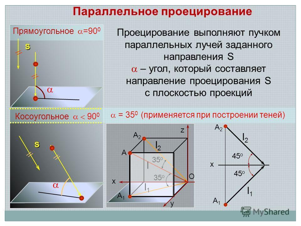 Проецирование выполняют пучком параллельных лучей заданного направления S – угол, который составляет направление проецирования S с плоскостью проекций Параллельное проецирование // S z // S 35 о x A A2A2 A1A1 l2l2 l l1l1 45 о l2l2 l1l1 A2A2 A1A1 x =