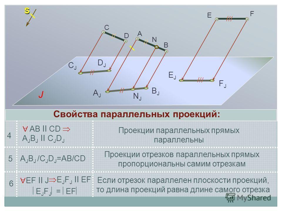 S С D A B N CJCJ DJDJ AJAJ NJNJ BJBJ AB ll CD A J B J ll C J D J Проекции отрезков параллельных прямых пропорциональны самим отрезкам Если отрезок параллелен плоскости проекций, то длина проекций равна длине самого отрезка // /// E F FJFJ EJEJ J EF l