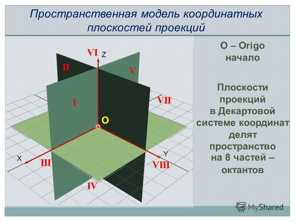 O – Origo начало O X Z Y I II III IV V VI VII VIII Пространственная модель координатных плоскостей проекций Плоскости проекций в Декартовой системе координат делят пространство на 8 частей – октантов